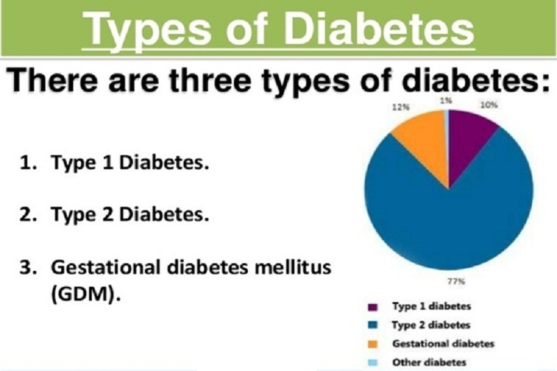 DiabetesThe Right Diet And Sport To Live With Peace Of Mind